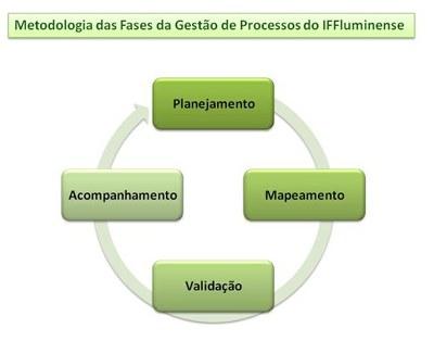 Fases da Gestão de Processos do IFF.