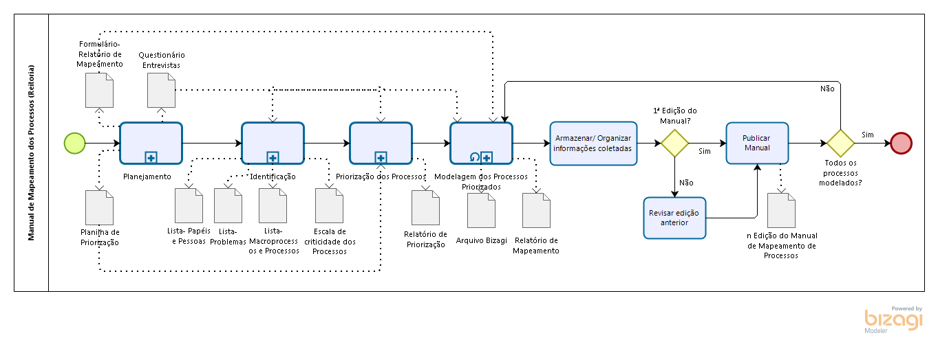 Metodologia da Gestão de Processos