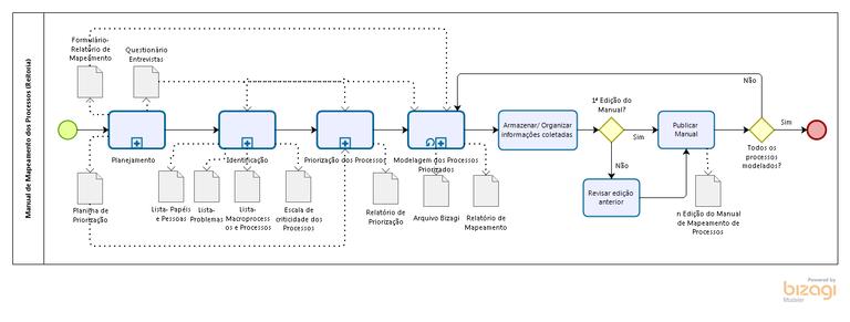 Manual de Processos - Metodologia