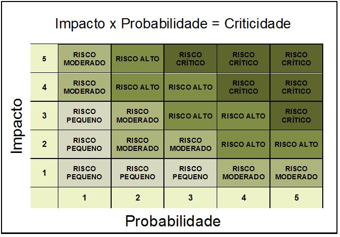 Matriz de Riscos v1.2 NOVA.png