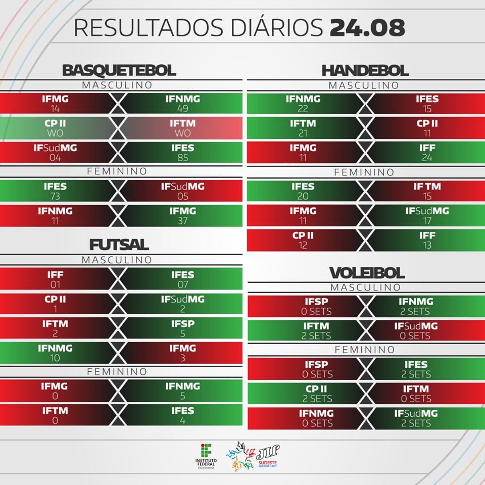 Resultados do 2º dia V JIF Sudeste 2017