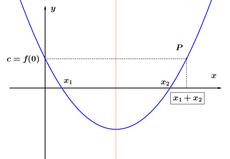 Parábola - Teorema de Etiene