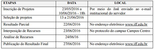 Cronograma de edital de bolsa de desenvolvimento e apoio tecnológico 2016