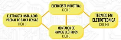Itinerário Formativo do Curso Técnico em Eletrotécnica