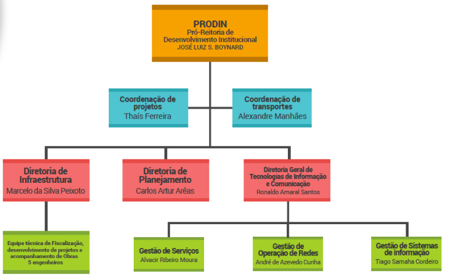 Organograma da Prodin 2017