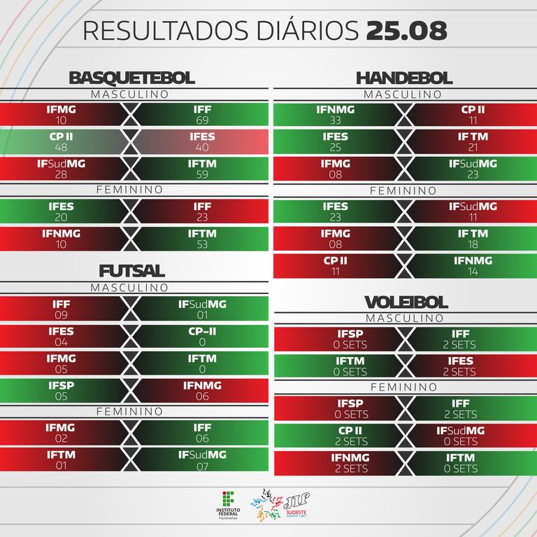 Tabela de Resultados do Dia