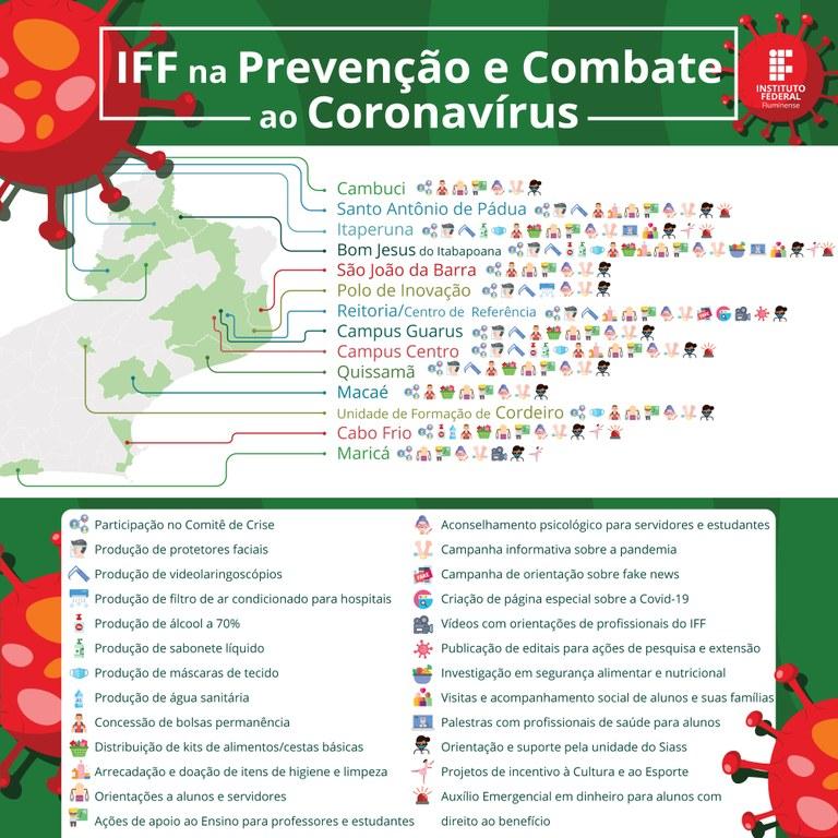 """Mapa de Ações """"IFF na Prevenção e Combate ao Coronavírus"""""""