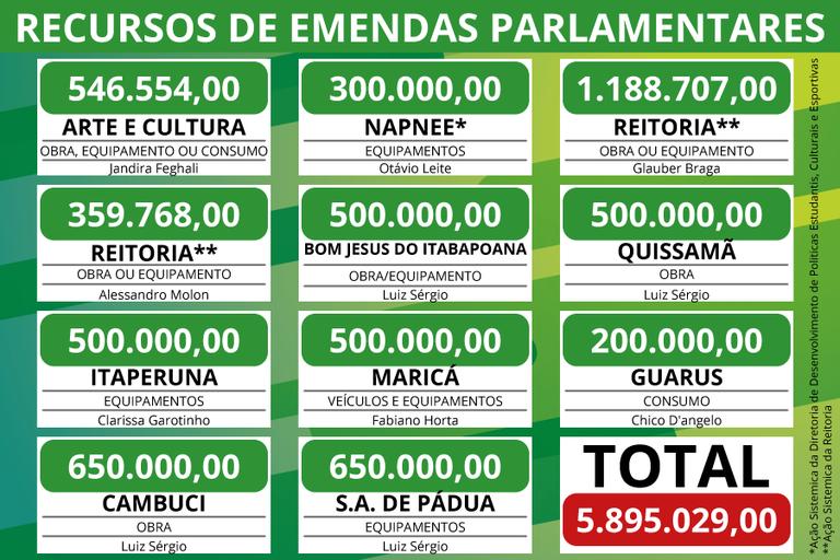 Tabela emendas parlamentares 2017