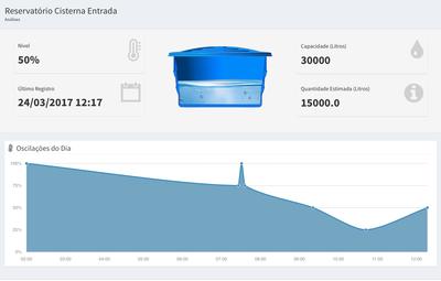 Relatório do nível de um determinado reservatório de água.