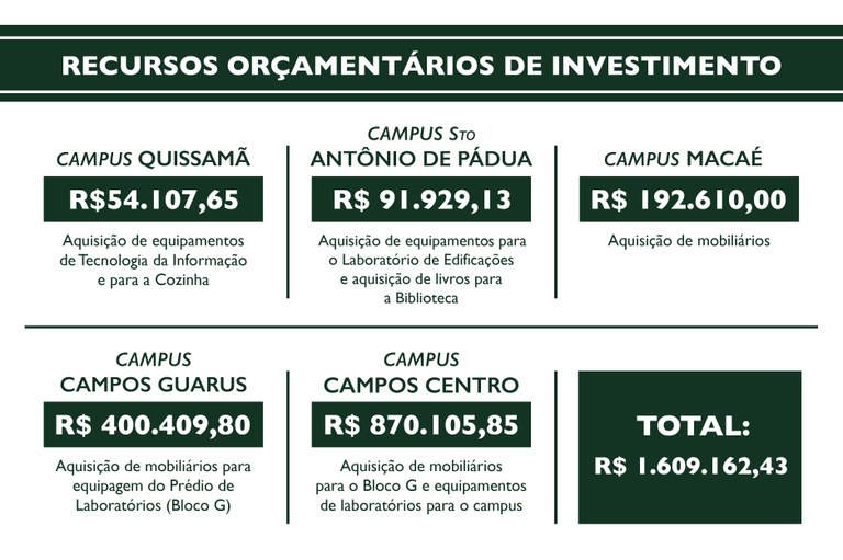 Recursos orçamentários de investimento