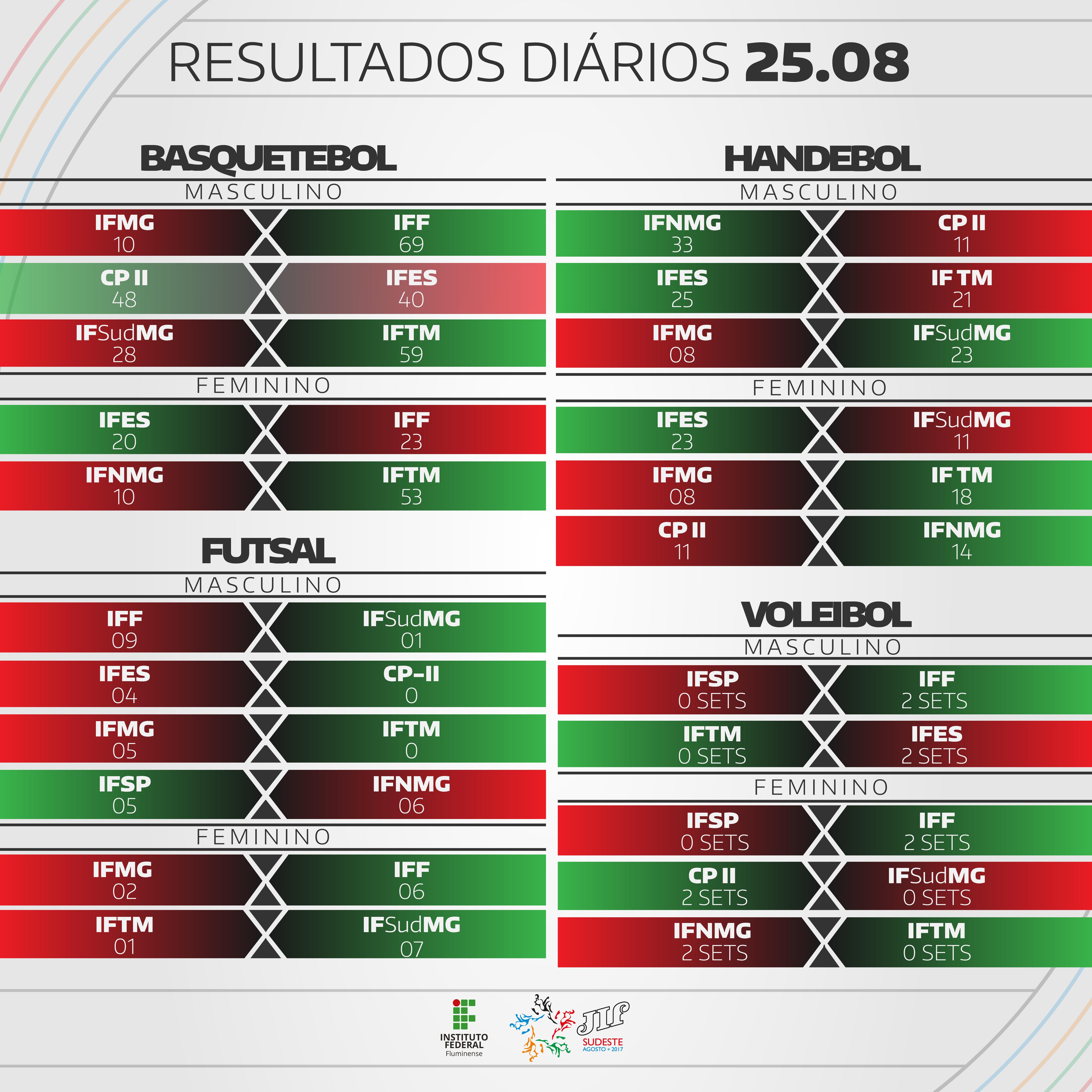 Equipes disputam últimas vagas para as semifinais do JIF Sudeste