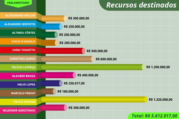 Emendas destinadas por deputados federais do Rio somam R$ 5.612.017,00